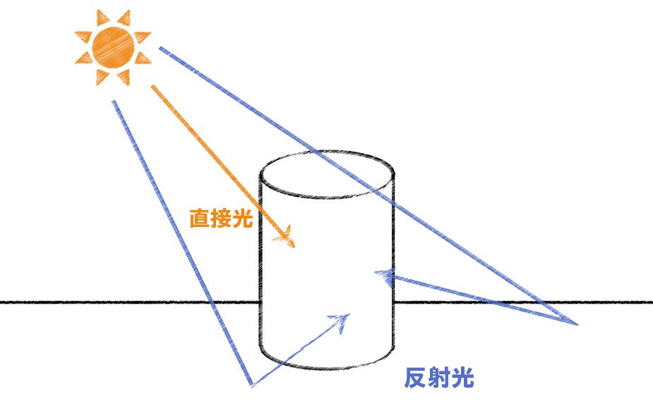 【免费板绘学习教程】立体绘画效果中的光怎么画